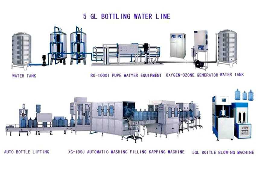 5 Gallon Bottle Water Production Line