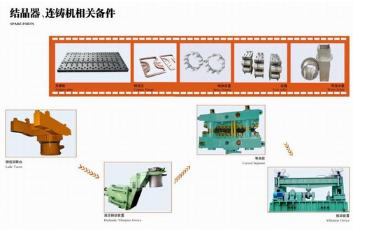 Spare Parts of Steelmaking Equipment