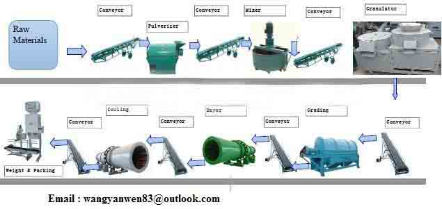 0.3-0.5 t/h bio organic fertilizer production line