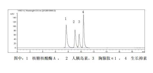 Thymosin alpha 1 Acetate