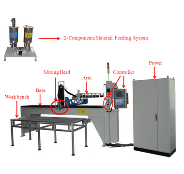 Liquid Mixing and dosing machine for polyurethane