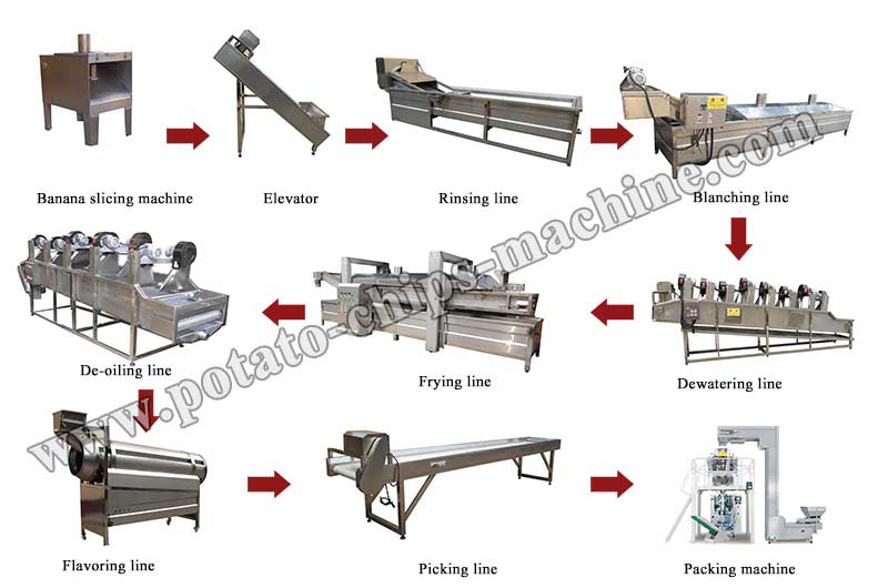 Automatic Banana Chips Production Line