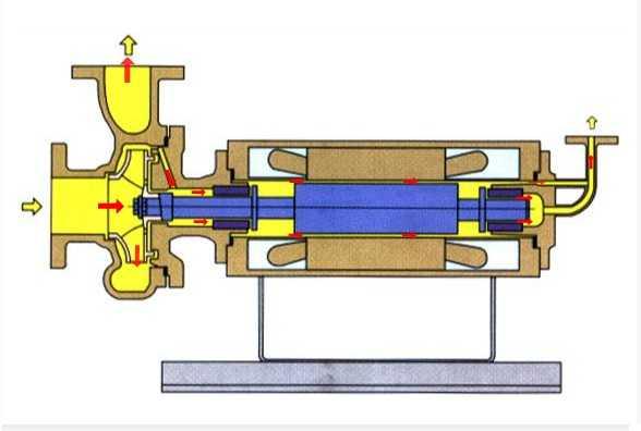 Reverse circulation type (RA type)