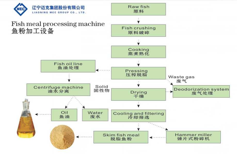 fish meal machine
