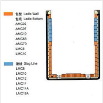 QY-001 Ladle Furnace and refining furnace Magnesium Carbon Refractory Brick