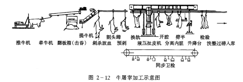 Beef Cattle Slaughtering Equipment Meat Processing Machinery